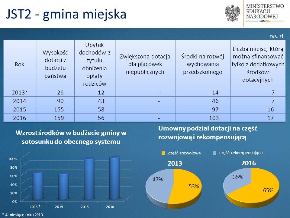 Umowny podział dotacji na część rozwojową i rekompensującą 2013 2016 część rozwojowa część rekompensująca tys.