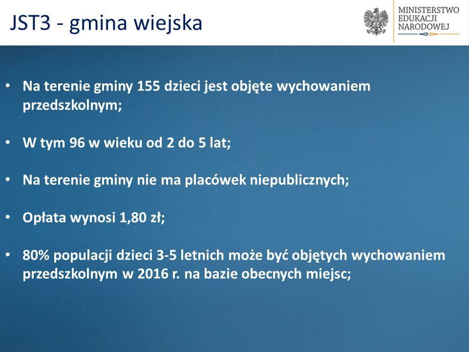 Na terenie gminy 155 dzieci jest objęte wychowaniem przedszkolnym; W tym 96 w wieku od 2 do 5 lat; Na terenie gminy nie ma placówek niepublicznych; Op