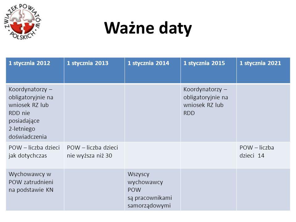 Ważne daty 1 stycznia 20121 stycznia 20131 stycznia 20141 stycznia 20151 stycznia 2021 Koordynatorzy – obligatoryjnie na wniosek RZ lub RDD nie posiad