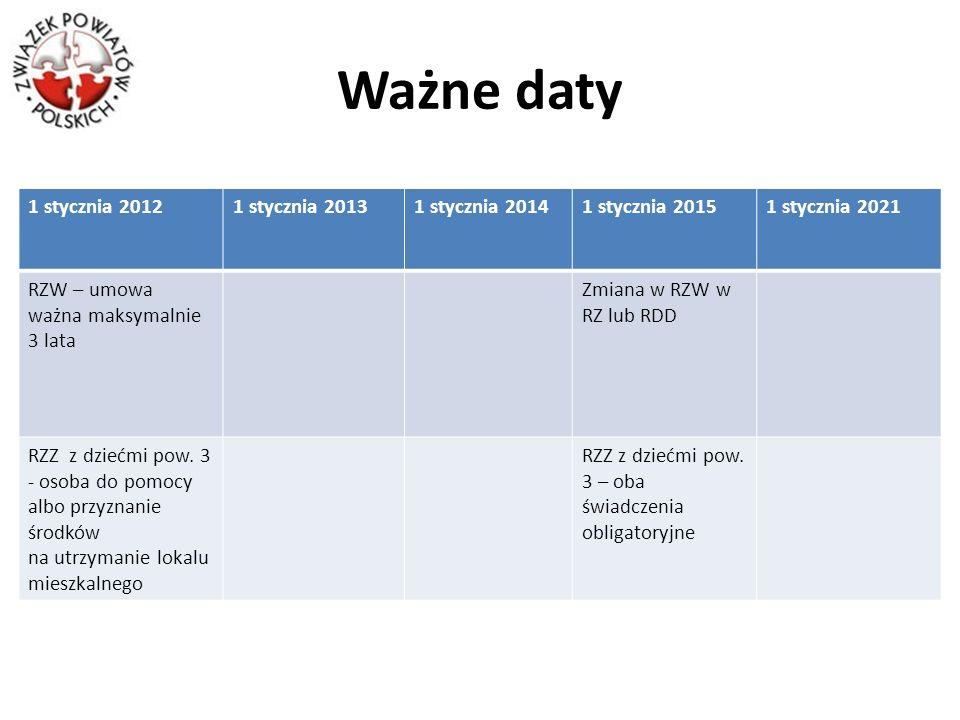 Ważne daty 1 stycznia 20121 stycznia 20131 stycznia 20141 stycznia 20151 stycznia 2021 RZW – umowa ważna maksymalnie 3 lata Zmiana w RZW w RZ lub RDD