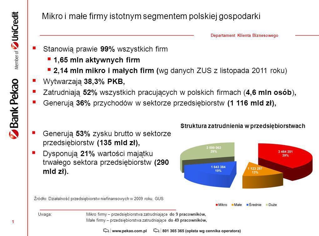 1 Departament Klienta Biznesowego Stanowią prawie 99% wszystkich firm 1,65 mln aktywnych firm 2,14 mln mikro i małych firm (wg danych ZUS z listopada 2011 roku) Wytwarzają 38,3% PKB, Zatrudniają 52% wszystkich pracujących w polskich firmach (4,6 mln osób), Generują 36% przychodów w sektorze przedsiębiorstw (1 116 mld zł), Struktura zatrudnienia w przedsiębiorstwach Generują 53% zysku brutto w sektorze przedsiębiorstw (135 mld zł), Dysponują 21% wartości majątku trwałego sektora przedsiębiorstw (290 mld zł).