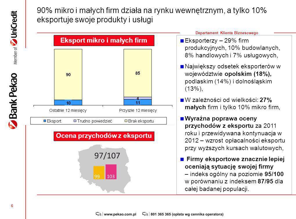 6 Departament Klienta Biznesowego 90% mikro i małych firm działa na rynku wewnętrznym, a tylko 10% eksportuje swoje produkty i usługi Eksporterzy – 29% firm produkcyjnych, 10% budowlanych, 8% handlowych i 7% usługowych, Największy odsetek eksporterów w województwie opolskim (18%), podlaskim (14%) i dolnośląskim (13%), W zależności od wielkości: 27% małych firm i tylko 10% mikro firm, Wyraźna poprawa oceny przychodów z eksportu za 2011 roku i przewidywana kontynuacja w 2012 – wzrost opłacalności eksportu przy wyższych kursach walutowych, Firmy eksportowe znacznie lepiej oceniają sytuację swojej firmy – indeks ogólny na poziomie 95/100 w porównaniu z indeksem 87/95 dla całej badanej populacji.
