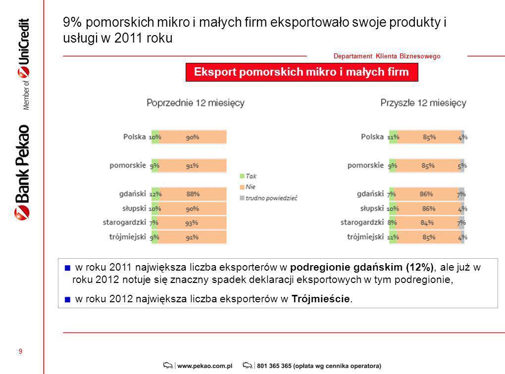 9 Departament Klienta Biznesowego 9% pomorskich mikro i małych firm eksportowało swoje produkty i usługi w 2011 roku w roku 2011 największa liczba eksporterów w podregionie gdańskim (12%), ale już w roku 2012 notuje się znaczny spadek deklaracji eksportowych w tym podregionie, w roku 2012 największa liczba eksporterów w Trójmieście.
