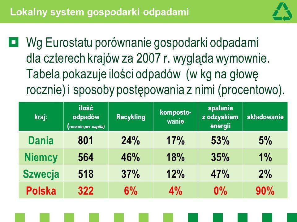 Lokalny system gospodarki odpadami Wg Eurostatu porównanie gospodarki odpadami dla czterech krajów za 2007 r. wygląda wymownie. Tabela pokazuje ilości