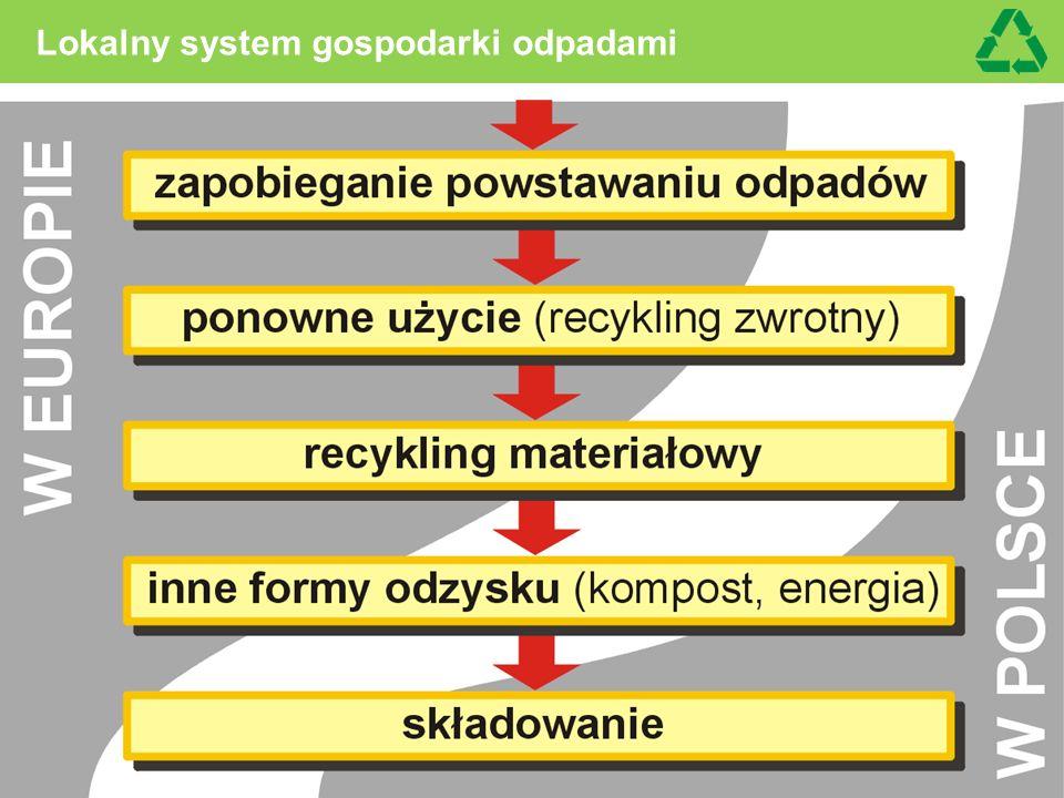 Rozsądna filozofia gospodarki odpadami: