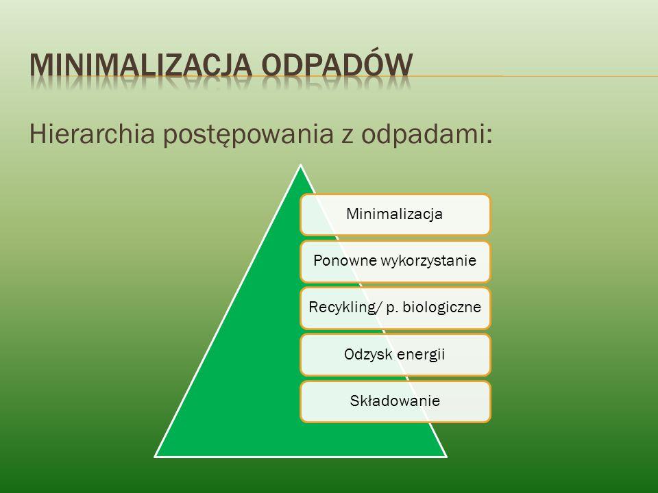 Hierarchia postępowania z odpadami: MinimalizacjaPonowne wykorzystanieRecykling/ p. biologiczneOdzysk energiiSkładowanie