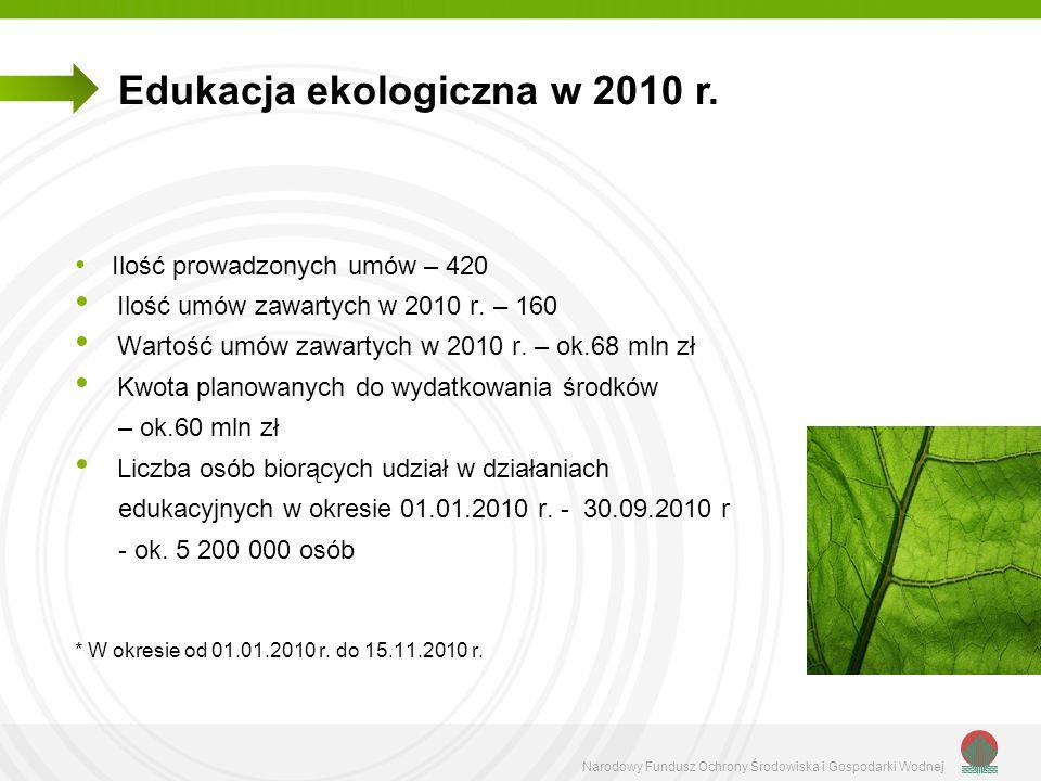 Narodowy Fundusz Ochrony Środowiska i Gospodarki Wodnej Edukacja ekologiczna w 2010 r. Ilość prowadzonych umów – 420 Ilość umów zawartych w 2010 r. –