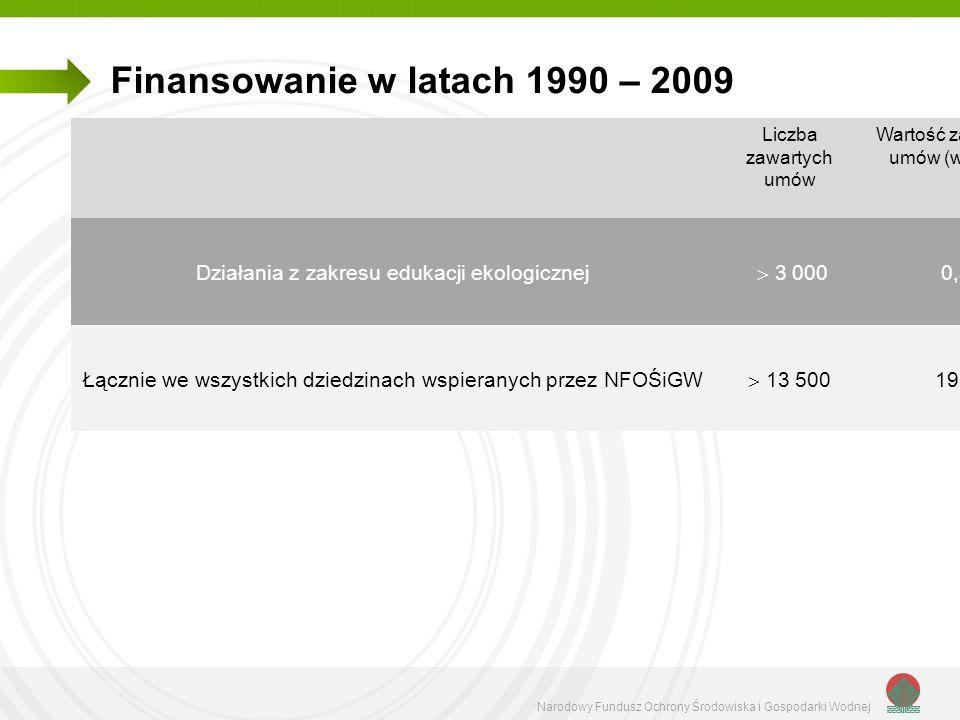 Narodowy Fundusz Ochrony Środowiska i Gospodarki Wodnej Wartość umów dotacji zawartych w latach 1990-2009 przez NFOŚiGW w dziedzinie edukacji ekologicznej (w mln zł)