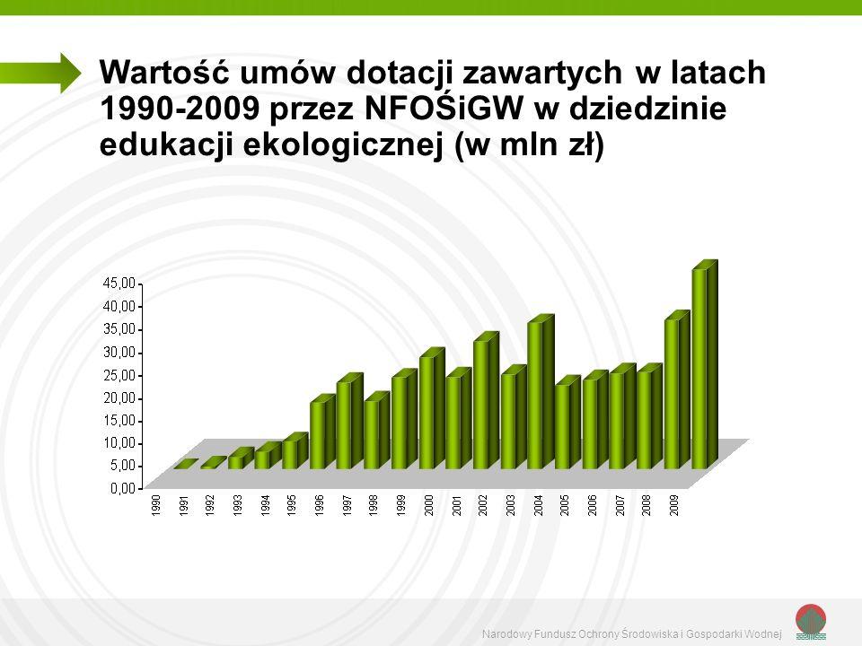 Narodowy Fundusz Ochrony Środowiska i Gospodarki Wodnej Wartość umów dotacji zawartych w latach 1990-2009 przez NFOŚiGW w dziedzinie edukacji ekologic