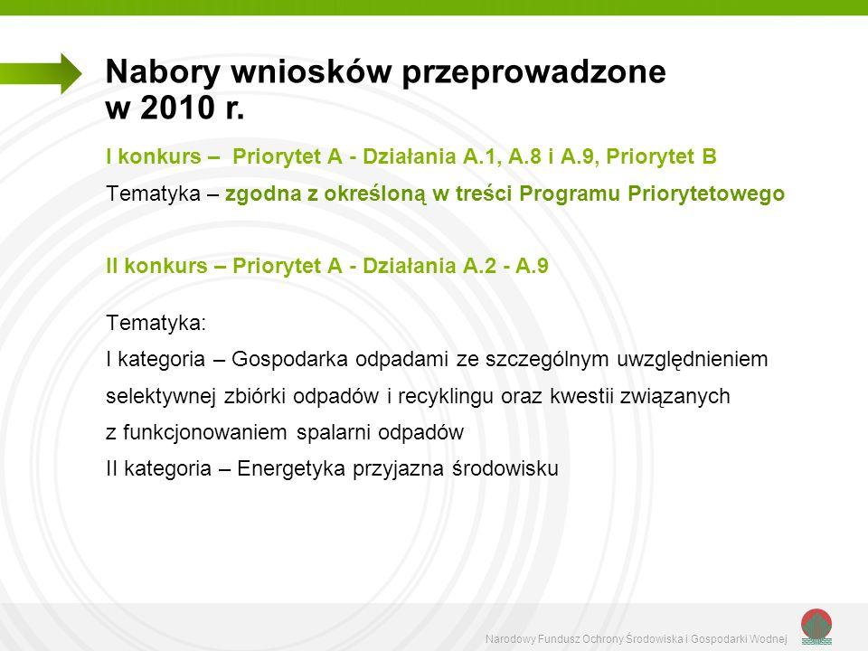 Narodowy Fundusz Ochrony Środowiska i Gospodarki Wodnej III konkurs – Priorytet A - Działanie A.2 Tematyka: I kategoria – Ochrona wód i gospodarka wodna ze szczególnym uwzględnieniem ochrony Wisły II kategoria – Ochrona przyrody i obszary NATURA 2000 III kategoria – Racjonalne gospodarowanie energią IV kategoria – Biokomponenty i paliwa płynne* Nabory wniosków przeprowadzone w 2010 r.