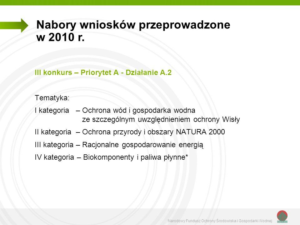 Narodowy Fundusz Ochrony Środowiska i Gospodarki Wodnej Nabory uzupełniające: IV konkurs - Priorytet A - Działania A.8 i A.9 Tematyka – zgodna z określoną w treści Programu priorytetowego V konkurs - Priorytet A - Działania A.2 - A.9 Tematyka: Biokomponenty i paliwa płynne Nabory wniosków przeprowadzone w 2010 r.