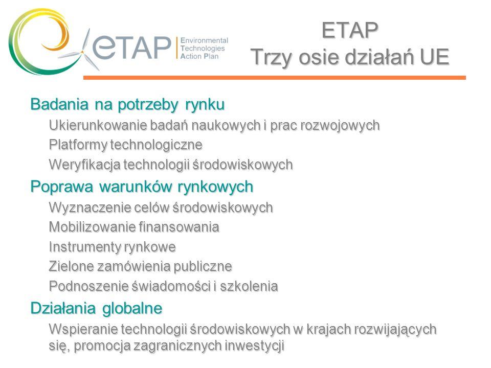 ETAP w Polsce Harmonogram działań Działanie 1 Monitorowanie stanu prac i wdrożeń technologii środowiskowych 2007- 2012 Działanie 2 Opracowanie propozycji wykorzystania kredytu technologicznego do rozwoju i wdrażania technologii środowiskowych 2008 Działanie 3 Utworzenie jednostki oceniającej i certyfikującej technologie środowiskowe oraz przyznającej certyfikaty dla takich technologii 2009 Działanie 4 Uruchomienie portalu internetowego publikującego aktualny wykaz certyfikowanych technologii środowiskowych 2009