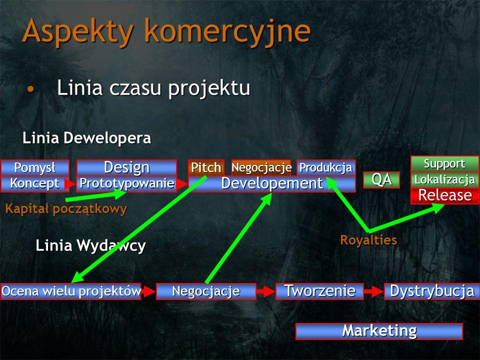 Aspekty komercyjne Linia czasu projektuLinia czasu projektu Pomysł KonceptPrototypowanie Design Developement PitchNegocjacjeProdukcja QA Support Relea