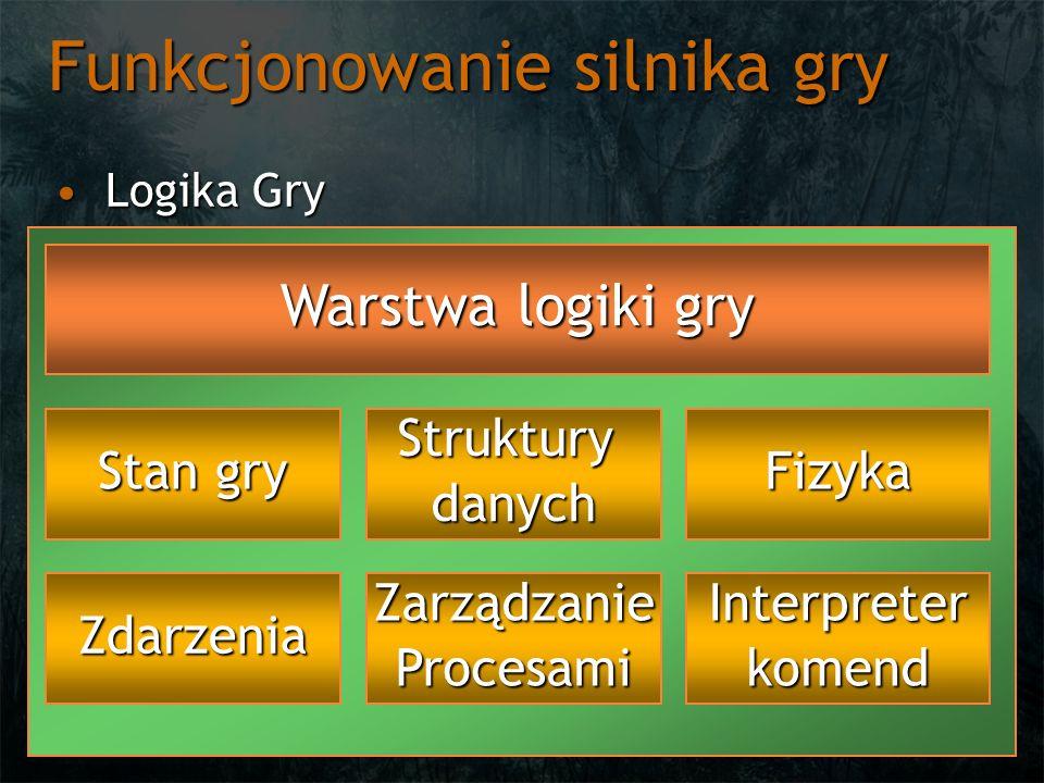Funkcjonowanie silnika gry Logika GryLogika Gry Warstwa logiki gry Stan gry StrukturydanychFizyka ZdarzeniaZarządzanieProcesamiInterpreterkomend