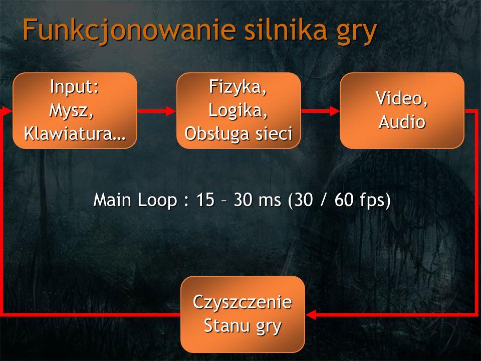 Funkcjonowanie silnika gry Input:Mysz,Klawiatura…Fizyka,Logika, Obsługa sieci Video,Audio Czyszczenie Stanu gry Main Loop : 15 – 30 ms (30 / 60 fps)