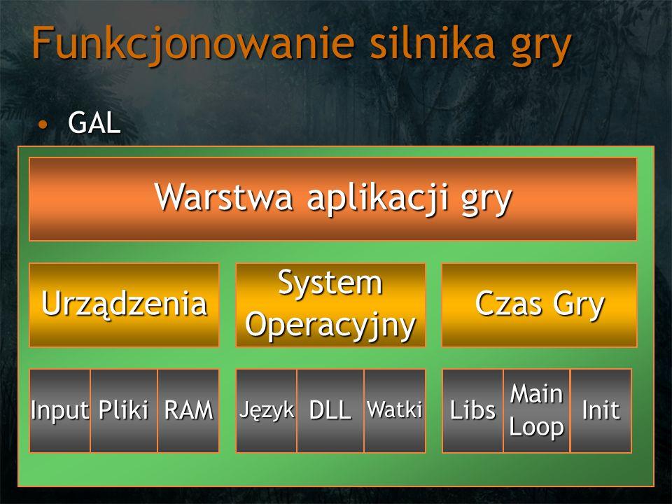 Funkcjonowanie silnika gry GALGAL Warstwa aplikacji gry UrządzeniaSystemOperacyjny Czas Gry InputPlikiRAMJęzykDLLWatkiLibsMainLoopInit