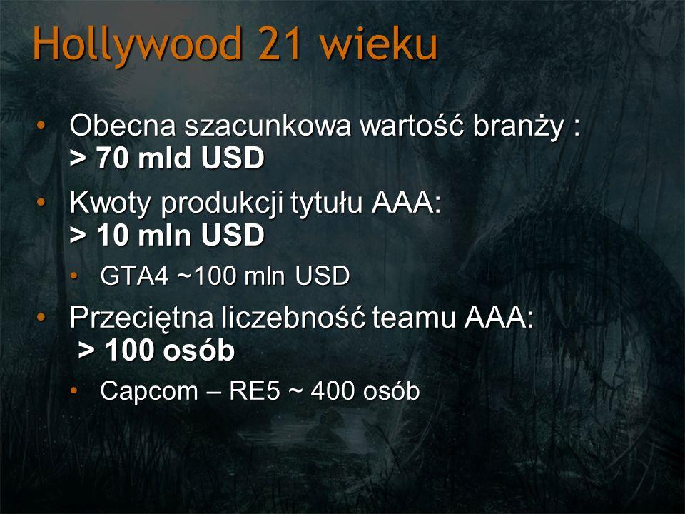Hollywood 21 wieku Wartość rynku gier sieciowych: > 2 mld USDWartość rynku gier sieciowych: > 2 mld USD World of Warcraft – > 12 mln abonentów (15$/msc)World of Warcraft – > 12 mln abonentów (15$/msc) Sprzedaż tytułów AAA > 1 mlnSprzedaż tytułów AAA > 1 mln Halo 3 > 9 mlnHalo 3 > 9 mln CoD 4 > 7 + 4 mlnCoD 4 > 7 + 4 mln GTA 4 > 7 + 5.5 mlnGTA 4 > 7 + 5.5 mln