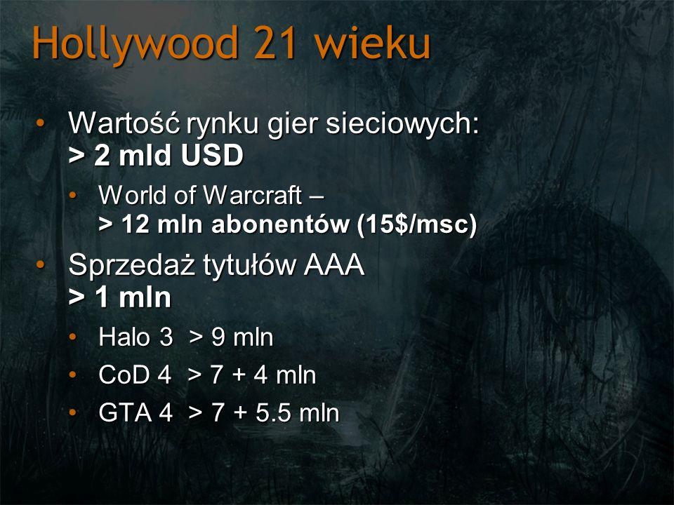 Hollywood 21 wieku Wartość rynku gier sieciowych: > 2 mld USDWartość rynku gier sieciowych: > 2 mld USD World of Warcraft – > 12 mln abonentów (15$/ms