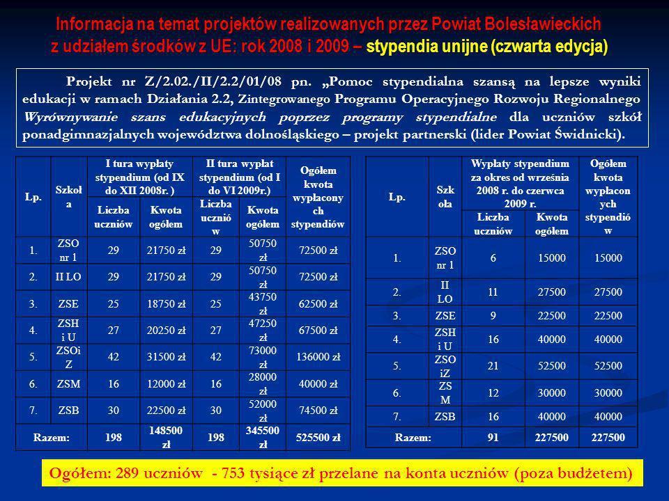 Informacja na temat projektów realizowanych przez Powiat Bolesławieckich z udziałem środków z UE: rok 2008 i 2009 – stypendia unijne (czwarta edycja) Projekt nr Z/2.02./II/2.2/01/08 pn.