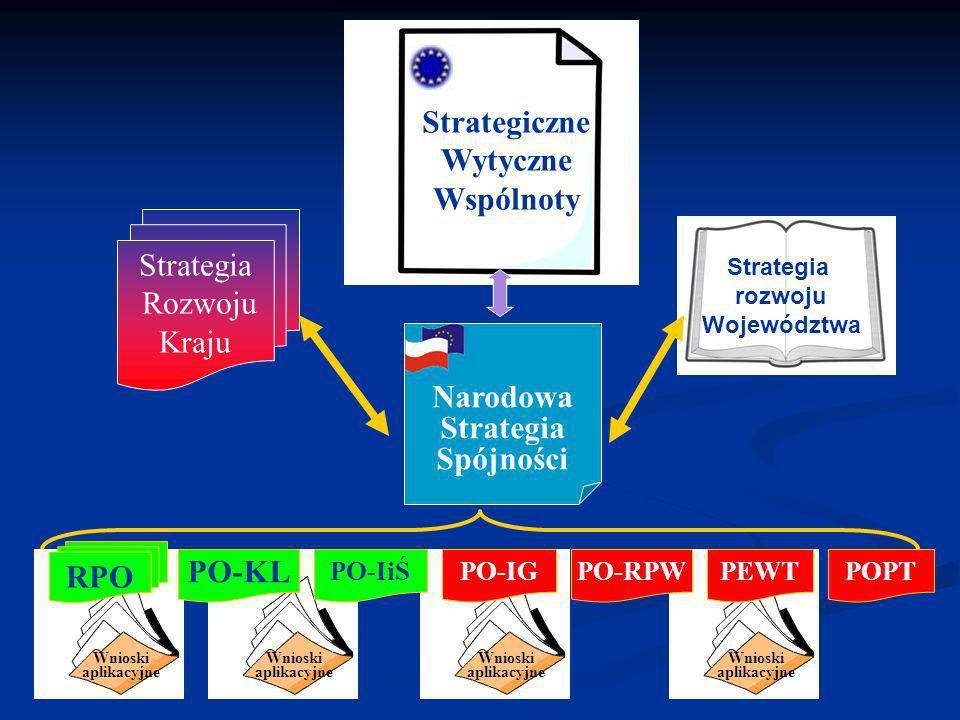 Wnioski aplikacyjne Wnioski aplikacyjne Wnioski aplikacyjne Wnioski aplikacyjne Strategiczne Wytyczne Wspólnoty Narodowa Strategia Spójności Strategia Rozwoju Kraju Strategia rozwoju Województwa RPO PO-KL PO-IiŚPO-IGPEWTPO-RPWPOPT