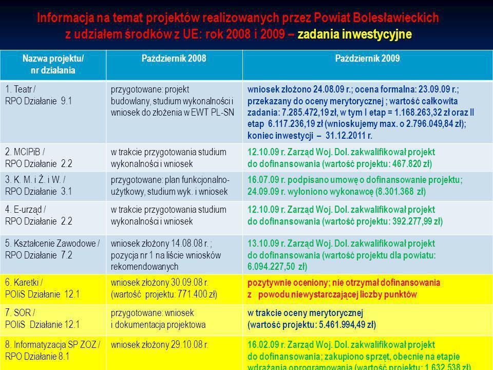 Informacja na temat projektów realizowanych przez Powiat Bolesławieckich z udziałem środków z UE: rok 2008 i 2009 – zadania inwestycyjne Nazwa projektu/ nr działania Październik 2008Październik 2009 1.