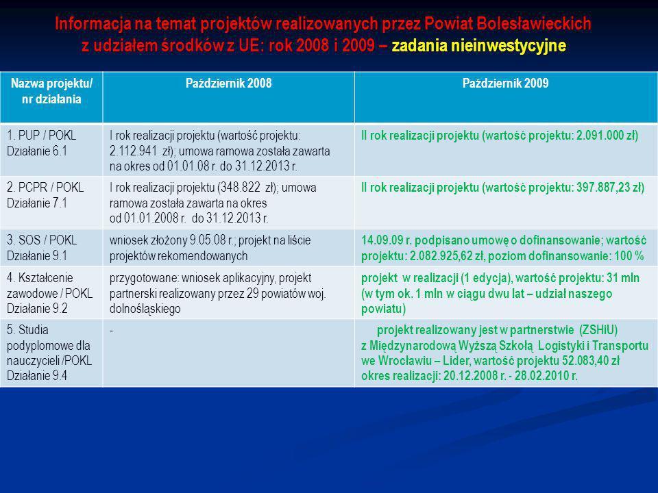 Informacja na temat projektów realizowanych przez Powiat Bolesławieckich z udziałem środków z UE: rok 2008 i 2009 – zadania nieinwestycyjne Nazwa projektu/ nr działania Październik 2008Październik 2009 1.
