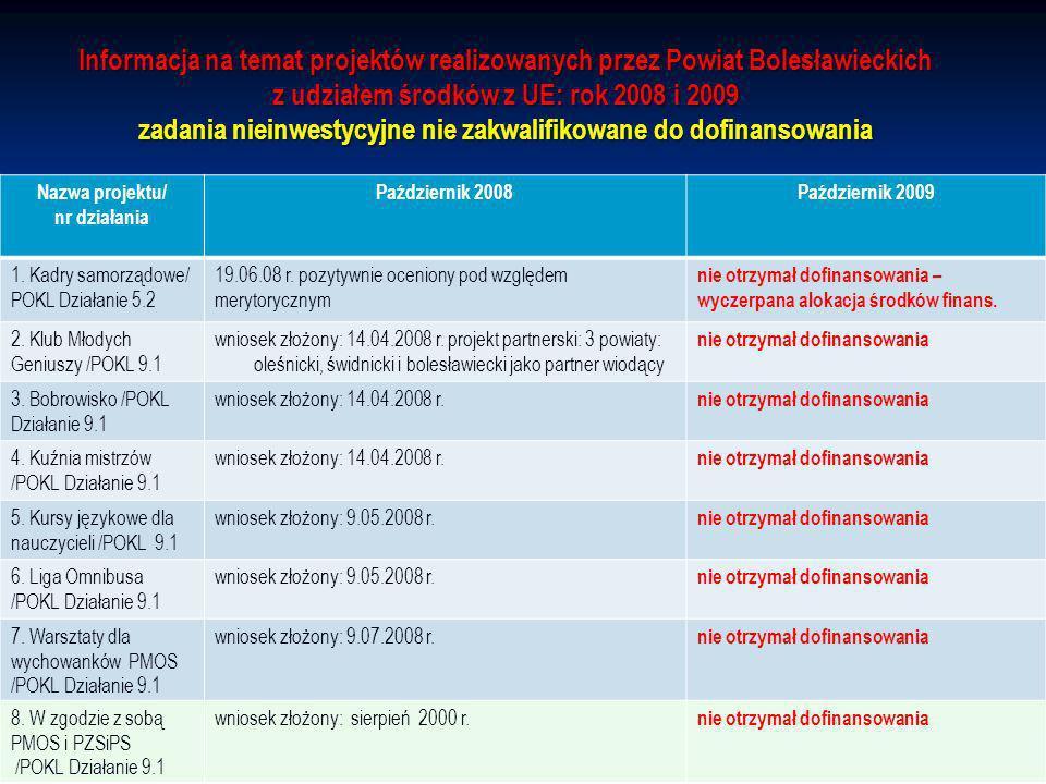 Informacja na temat projektów realizowanych przez Powiat Bolesławieckich z udziałem środków z UE: rok 2008 i 2009 zadania nieinwestycyjne nie zakwalifikowane do dofinansowania Nazwa projektu/ nr działania Październik 2008Październik 2009 1.