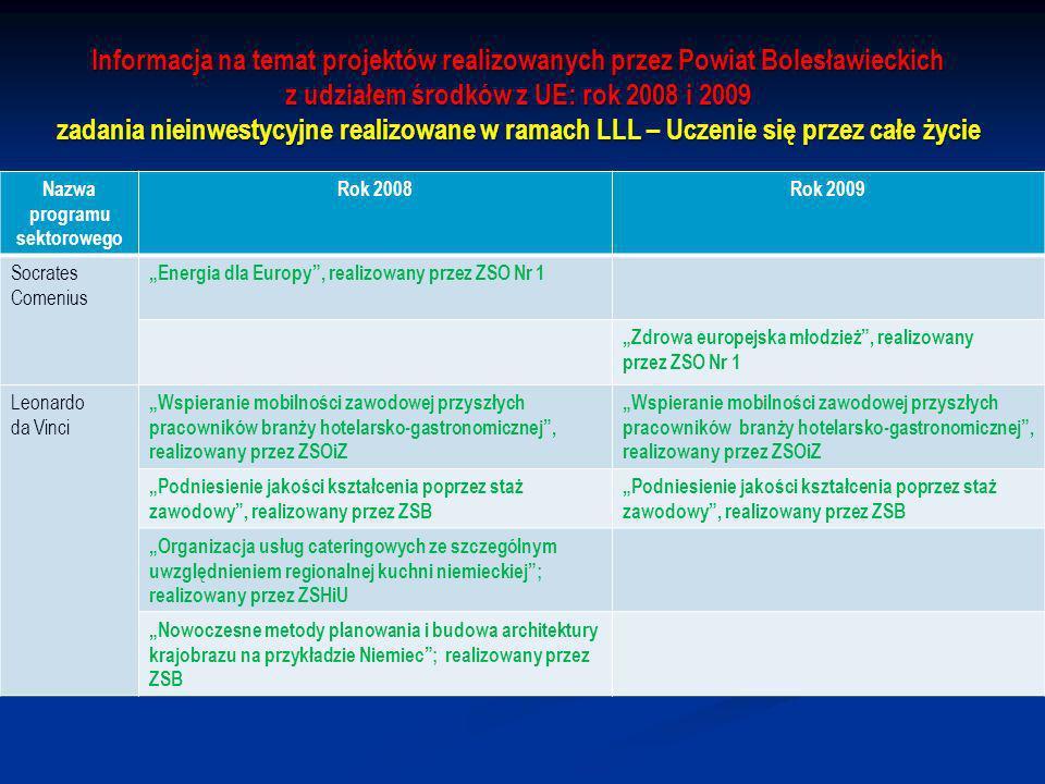 Informacja na temat projektów realizowanych przez Powiat Bolesławieckich z udziałem środków z UE: rok 2008 i 2009 zadania nieinwestycyjne realizowane w ramach LLL – Uczenie się przez całe życie Nazwa programu sektorowego Rok 2008Rok 2009 Socrates Comenius Energia dla Europy, realizowany przez ZSO Nr 1 Zdrowa europejska młodzież, realizowany przez ZSO Nr 1 Leonardo da Vinci Wspieranie mobilności zawodowej przyszłych pracowników branży hotelarsko-gastronomicznej, realizowany przez ZSOiZ Wspieranie mobilności zawodowej przyszłych pracowników branży hotelarsko-gastronomicznej, realizowany przez ZSOiZ Podniesienie jakości kształcenia poprzez staż zawodowy, realizowany przez ZSB Organizacja usług cateringowych ze szczególnym uwzględnieniem regionalnej kuchni niemieckiej; realizowany przez ZSHiU Nowoczesne metody planowania i budowa architektury krajobrazu na przykładzie Niemiec; realizowany przez ZSB