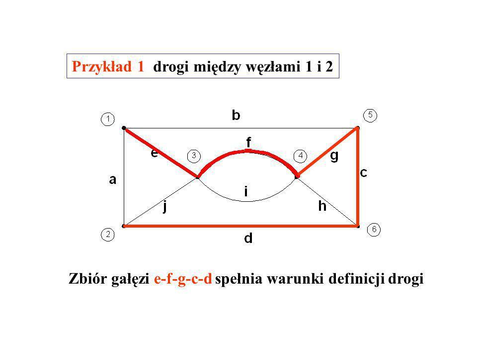 Drogą między węzłami j i k nazywamy zbiór gałęzi grafu utworzony w ten sposób, że kolejne gałęzie mają wspólny węzeł, w żadnym węźle nie łączą się więcej niż dwie gałęzie zbioru, z węzłem j oraz z węzłem k łączy się dokładnie jedna gałąź zbioru.