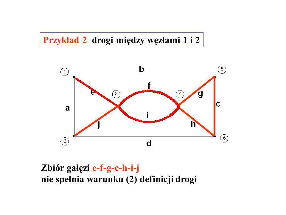 Zbiór gałęzi e-f-g-c-d spełnia warunki definicji drogi Przykład 1 drogi między węzłami 1 i 2