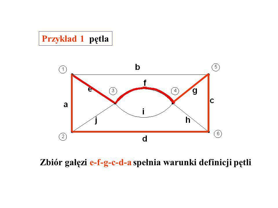 Pętlą grafu nazywamy podgraf grafu spełniający następujące warunki podgraf jest spójny, w każdym węźle podgrafu łączą się dwie i tylko dwie gałęzie.