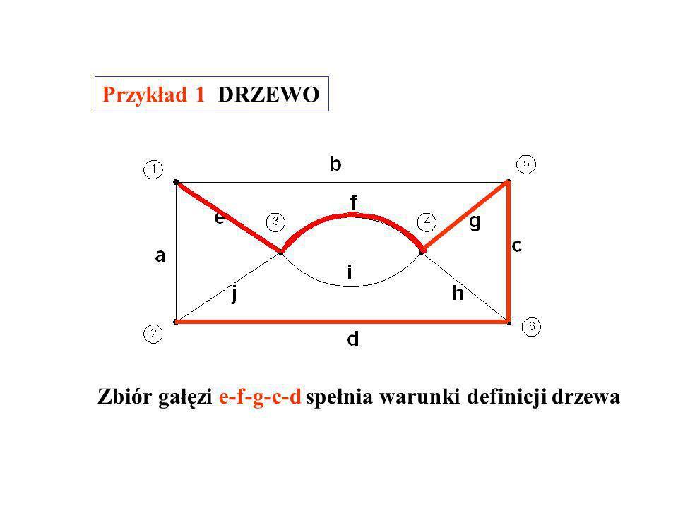 Drzewem grafu spójnego nazywamy spójny podgraf obejmujący wszystkie węzły i nie zawierający żadnej pętli.
