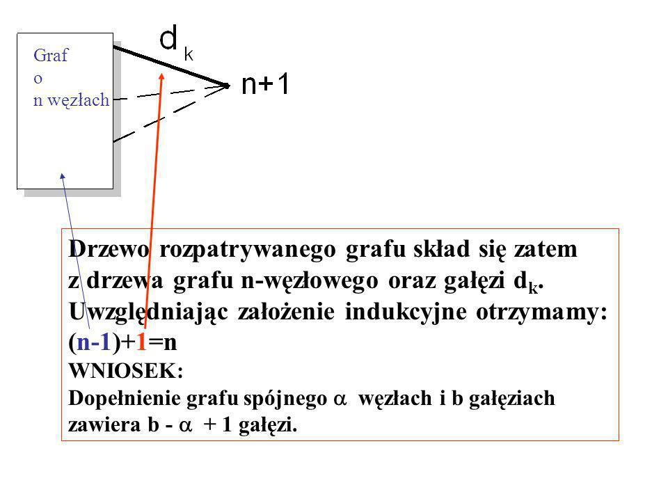 Cd.Dowód (indukcyjny)cz.2: Załóżmy, że twierdzenie jest prawdziwe dla grafu n- węzłowego.