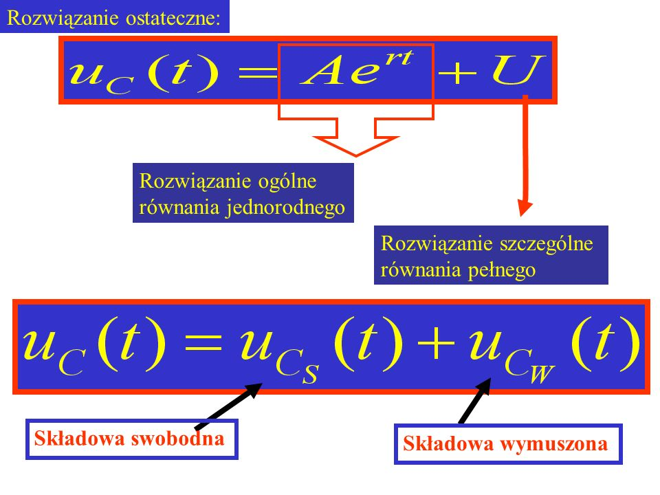 Rozwiązanie ostateczne: Rozwiązanie ogólne równania jednorodnego Rozwiązanie szczególne równania pełnego Składowa swobodna Składowa wymuszona