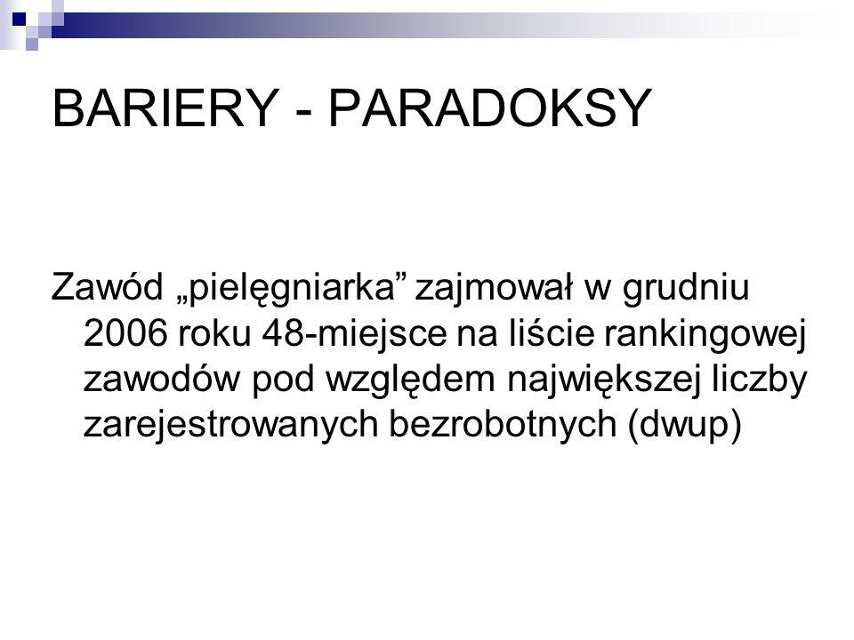BARIERY - PARADOKSY Zawód pielęgniarka zajmował w grudniu 2006 roku 48-miejsce na liście rankingowej zawodów pod względem największej liczby zarejestr