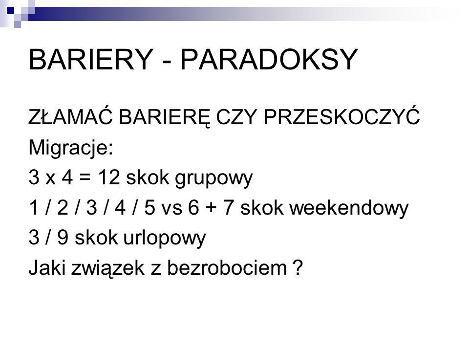BARIERY - PARADOKSY ZŁAMAĆ BARIERĘ CZY PRZESKOCZYĆ Migracje: 3 x 4 = 12 skok grupowy 1 / 2 / 3 / 4 / 5 vs 6 + 7 skok weekendowy 3 / 9 skok urlopowy Ja