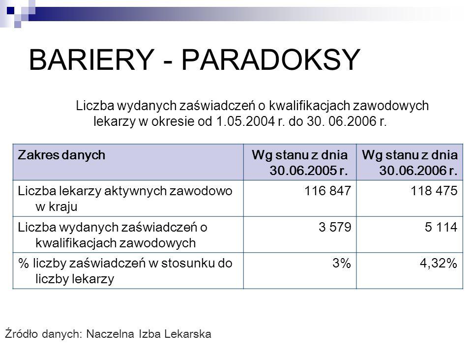 Liczba wydanych zaświadczeń o kwalifikacjach zawodowych lekarzy w okresie od 1.05.2004 r. do 30. 06.2006 r. Zakres danychWg stanu z dnia 30.06.2005 r.