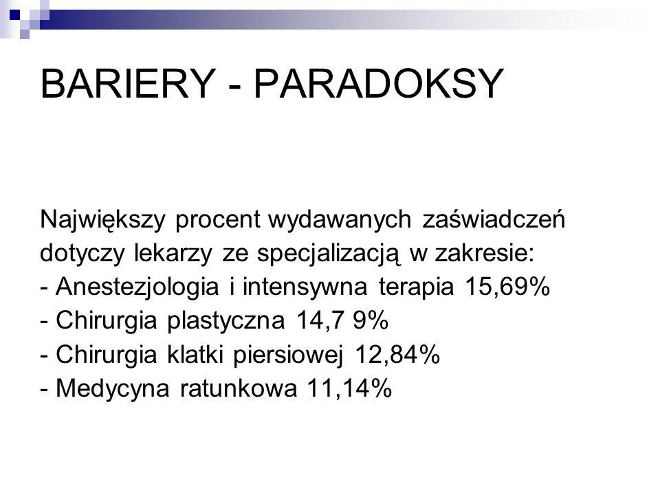 Największy procent wydawanych zaświadczeń dotyczy lekarzy ze specjalizacją w zakresie: - Anestezjologia i intensywna terapia 15,69% - Chirurgia plasty