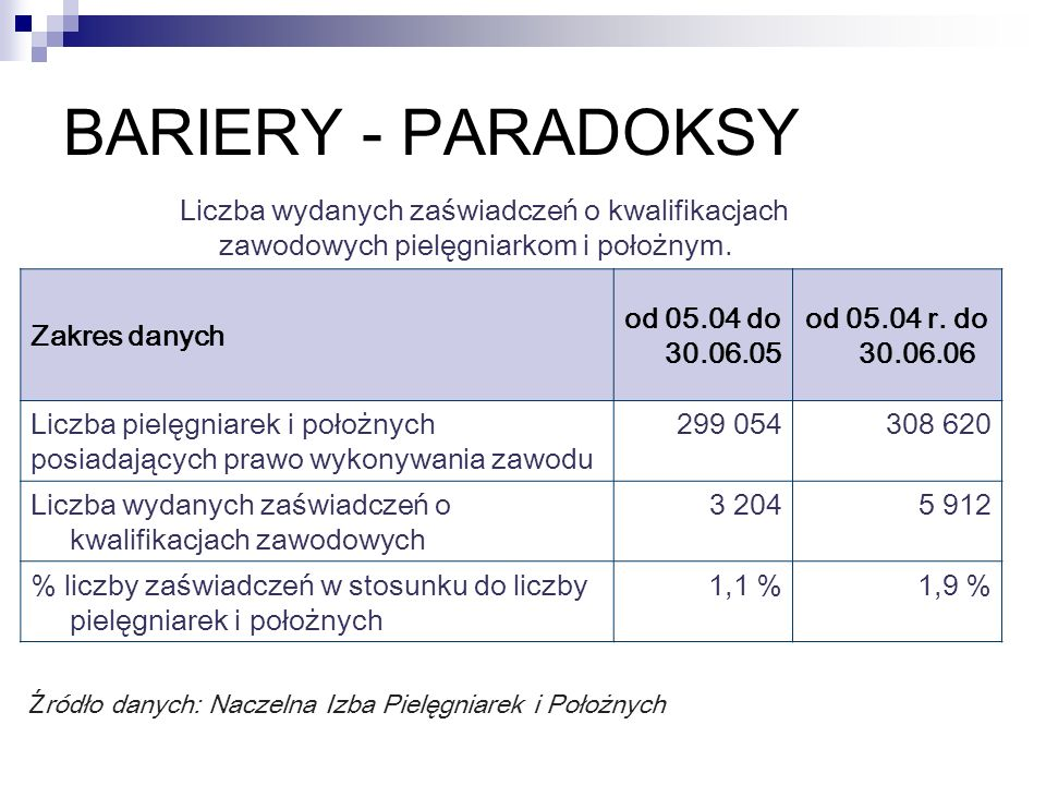 Liczba wydanych zaświadczeń o kwalifikacjach zawodowych pielęgniarkom i położnym. Zakres danych od 05.04 do 30.06.05 od 05.04 r. do 30.06.06 Liczba pi