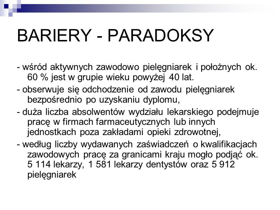 BARIERY - PARADOKSY - wśród aktywnych zawodowo pielęgniarek i położnych ok. 60 % jest w grupie wieku powyżej 40 lat. - obserwuje się odchodzenie od za
