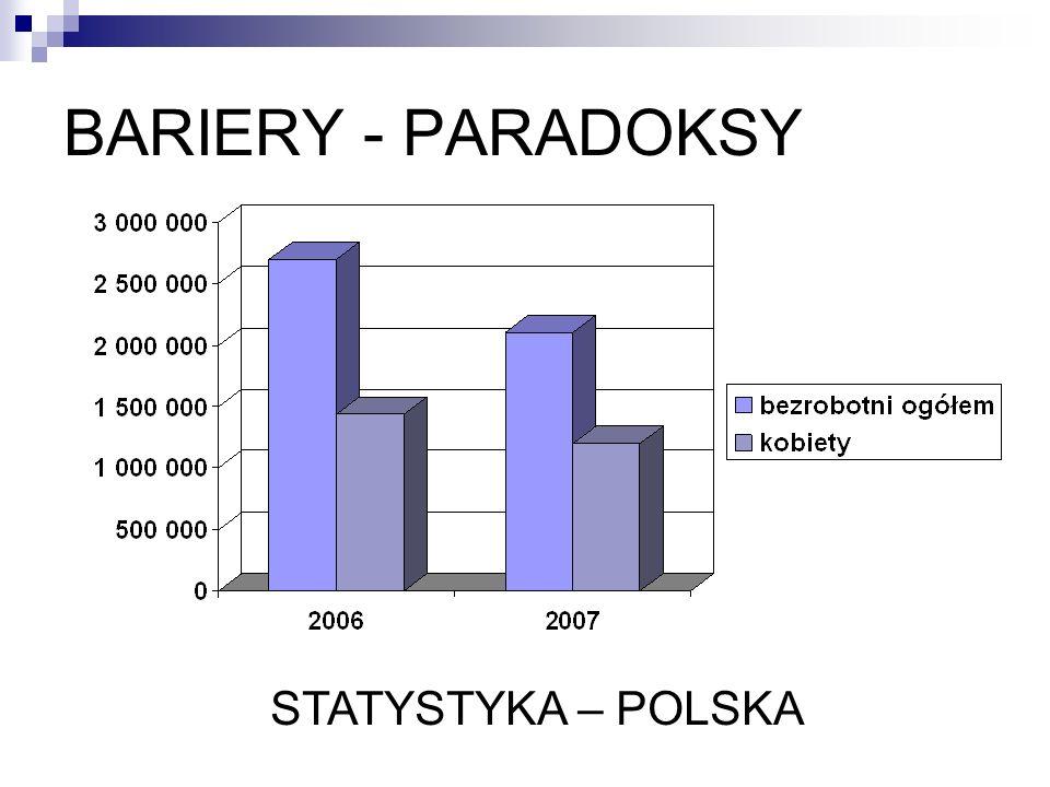 BARIERY - PARADOKSY STATYSTYKA – POLSKA
