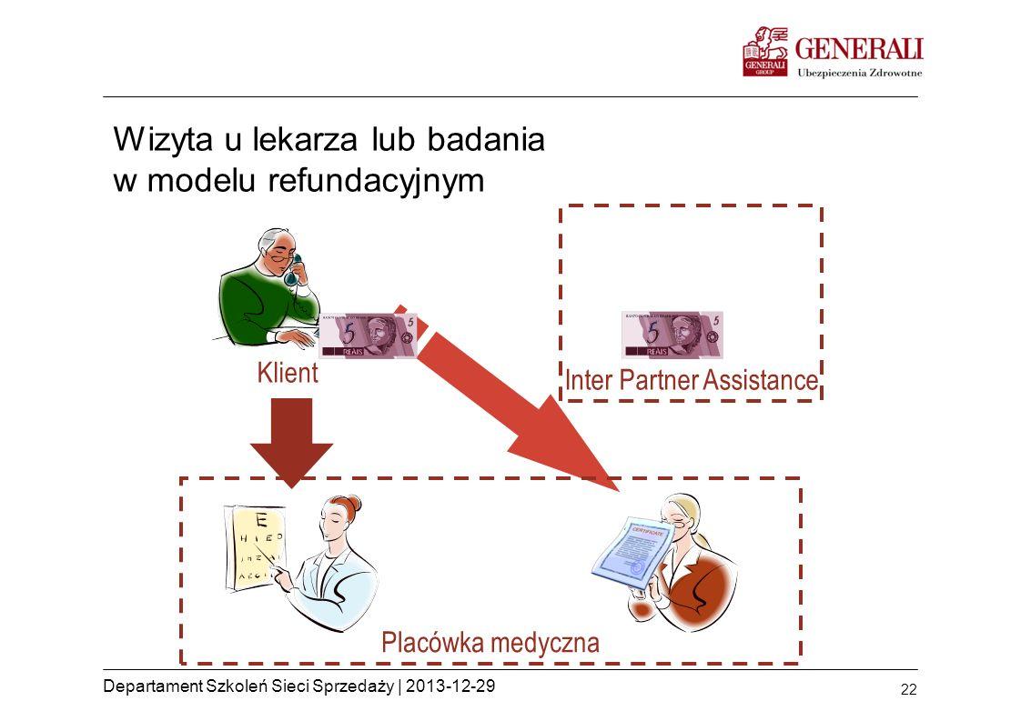 22 Departament Szkoleń Sieci Sprzedaży | 2013-12-29 Wizyta u lekarza lub badania w modelu refundacyjnym Placówka medyczna Inter Partner Assistance Kli
