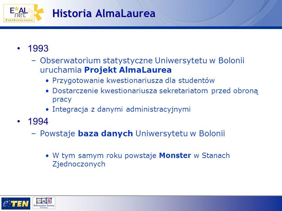 Historia AlmaLaurea 1988 –Pierwsze pionierystyczne badania zagranicznych absolwentów na Uniwersytecie w Bolonii.