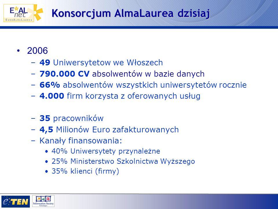 1997 –Baza danych staje się dostępna on line AlmaLaurea wśród pionierów w Internecie we Włoszech 2001 –Założenie Międzyuniwersyteckiego Konsorcjum AlmaLaurea –udział 21 Uniwersytetów, które od tego momentu przystąpiły do Projektu