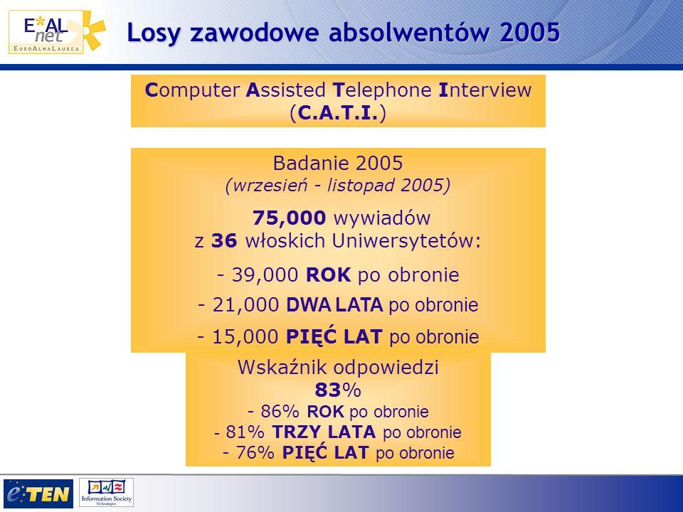 Losy zawodowe 2005