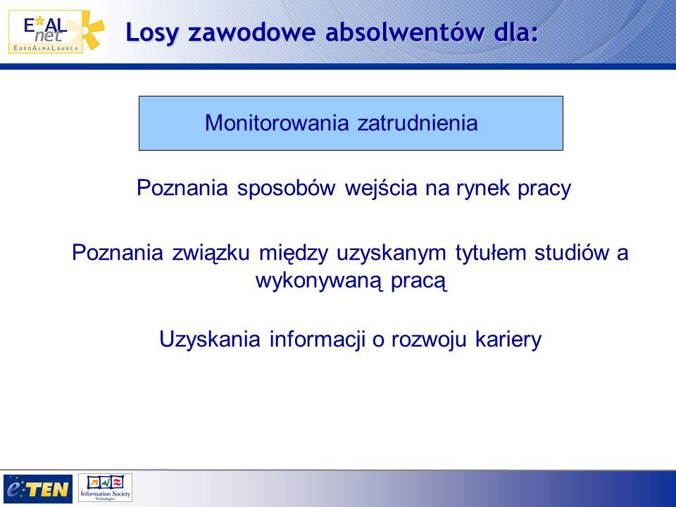 Monitorowania zatrudnienia Poznania sposobów wejścia na rynek pracy Poznania związku między uzyskanym tytułem studiów a wykonywaną pracą Uzyskania informacji o rozwoju kariery Losy zawodowe absolwentów dla: