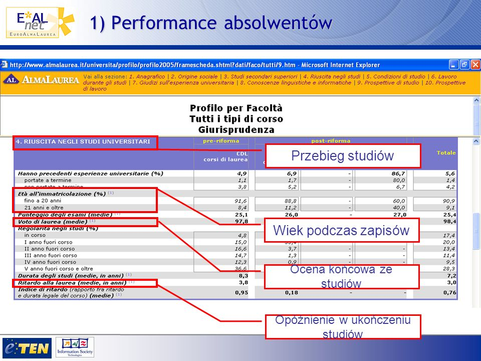 Skuteczność uzyskanych kwalifikacji otrzymana jako wynik kombinacji: A) Ocena dotycząca wymagalności kwalifikacji przez aktywność zawodową B) Poziom wykorzystania kompetencji uzyskanych na uniwersytecie