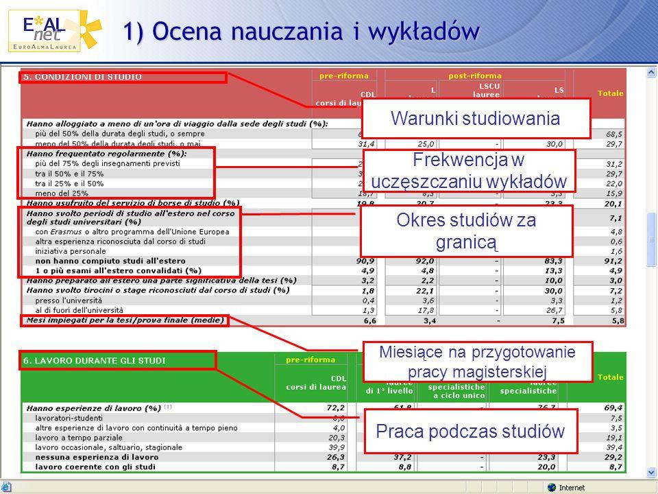 1) Ocena nauczania i wykładów Frekwencja w uczęszczaniu wykładów Okres studiów za granicą Miesiące na przygotowanie pracy magisterskiej Praca podczas studiów Warunki studiowania