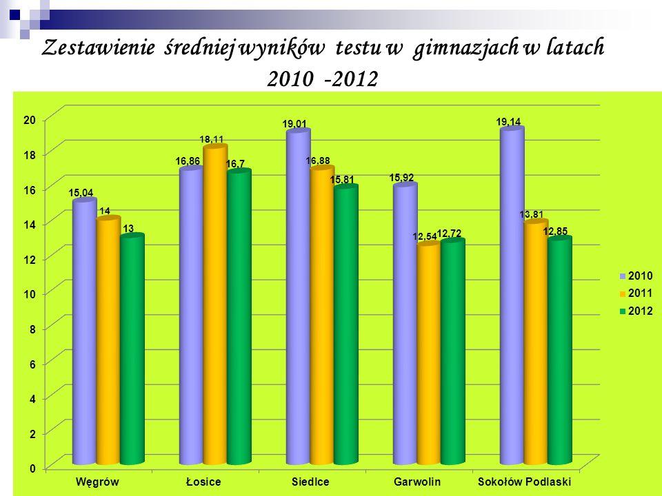 Zestawienie średniej wyników testu w gimnazjach w latach 2010 -2012