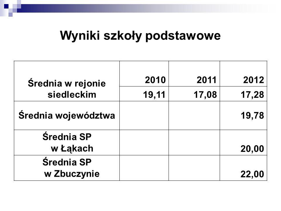 Wyniki szkoły podstawowe Średnia w rejonie siedleckim 201020112012 19,1117,0817,28 Średnia województwa19,78 Średnia SP w Łąkach 20,00 Średnia SP w Zbuczynie 22,00
